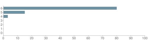 Chart?cht=bhs&chs=500x140&chbh=10&chco=6f92a3&chxt=x,y&chd=t:80,15,3,0,0,0,0&chm=t+80%,333333,0,0,10 t+15%,333333,0,1,10 t+3%,333333,0,2,10 t+0%,333333,0,3,10 t+0%,333333,0,4,10 t+0%,333333,0,5,10 t+0%,333333,0,6,10&chxl=1: other indian hawaiian asian hispanic black white